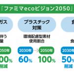 ファミマecoビジョン2050(出所:ファミリーマート)